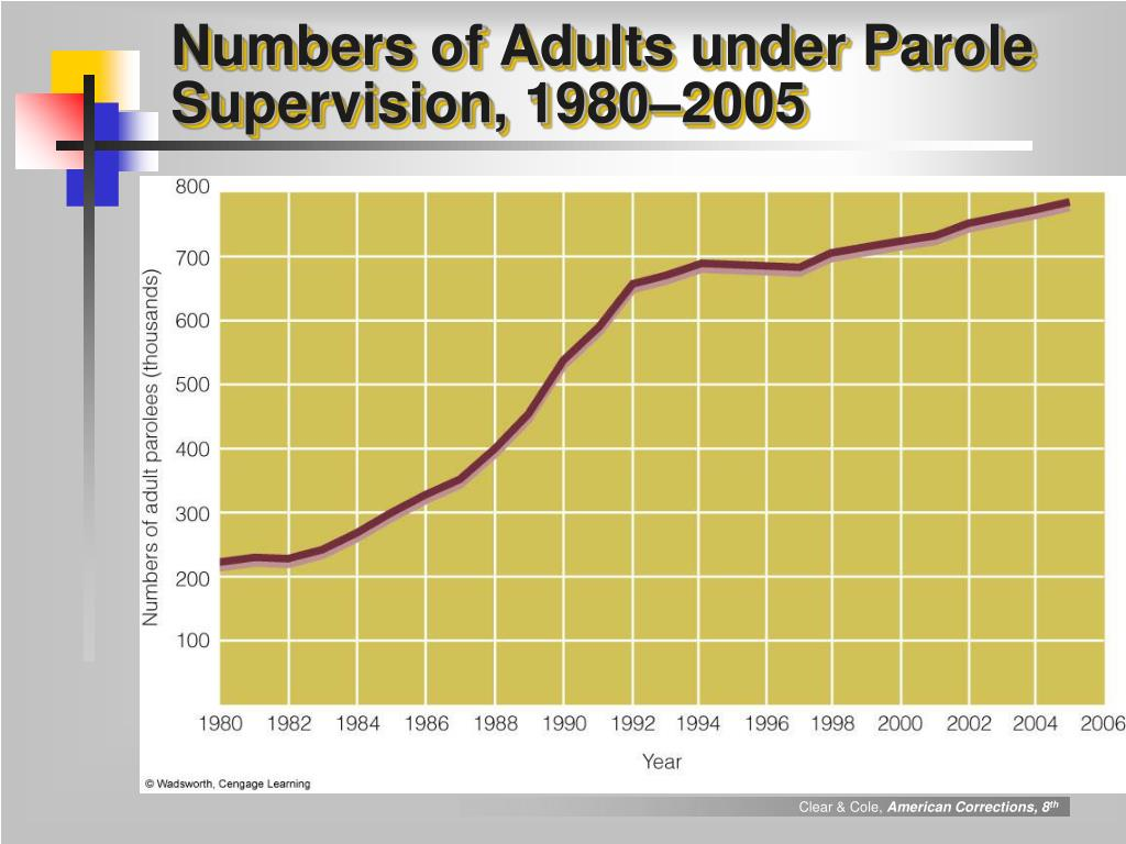 Numbers of Adults under Parole Supervision, 1980–2005