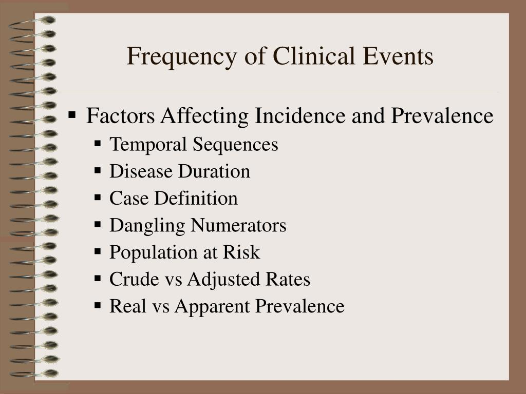 Frequency of Clinical Events