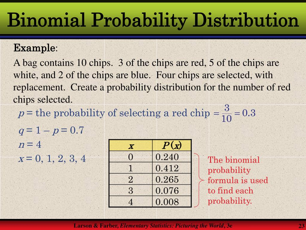 The binomial probability formula is used to find each probability.
