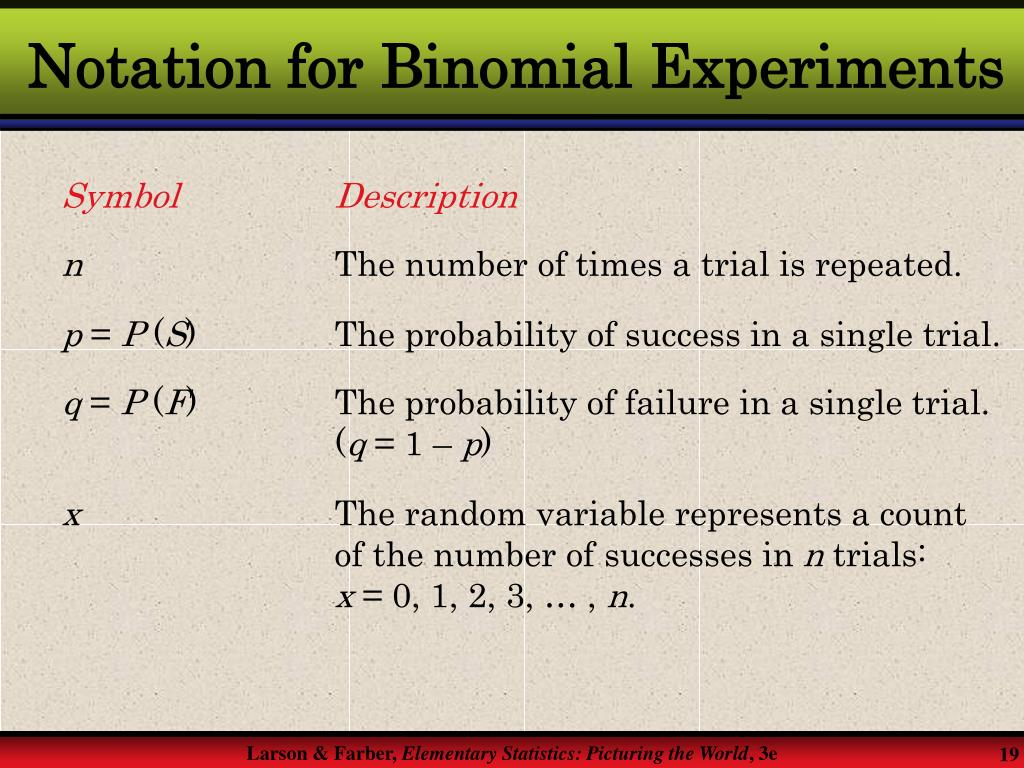 Notation for Binomial Experiments