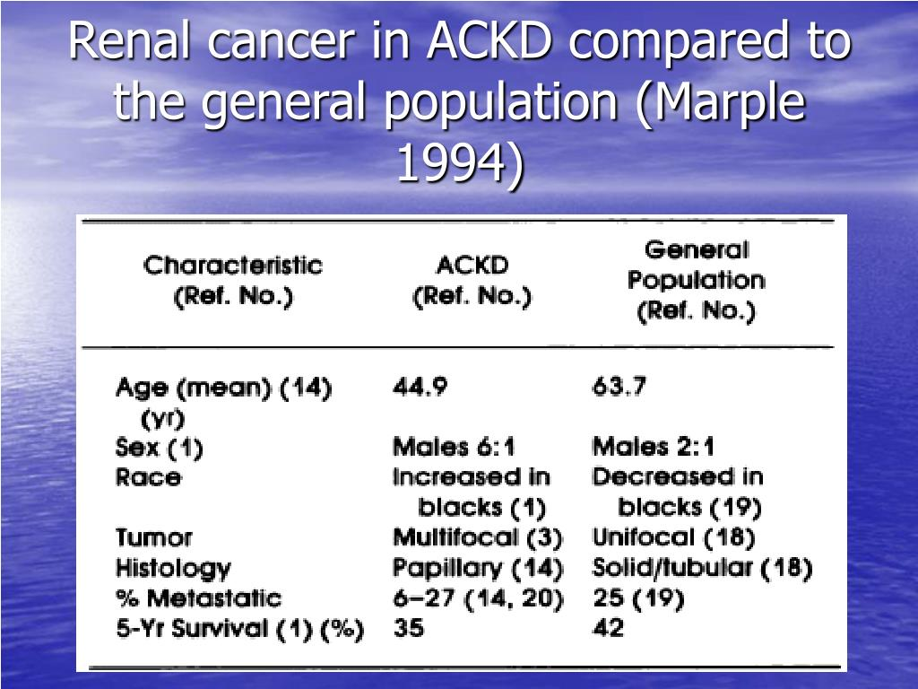 Renal cancer in ACKD compared to the general population (Marple 1994)