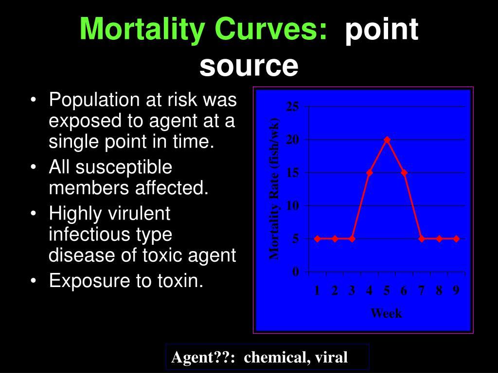 Mortality Curves: