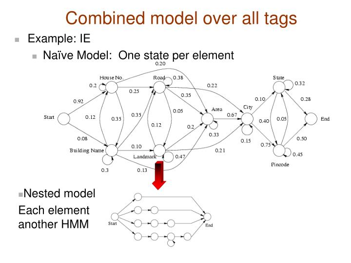 Combined model over all tags