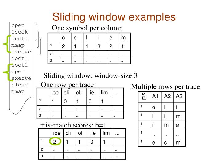 Sliding window: window-size 3