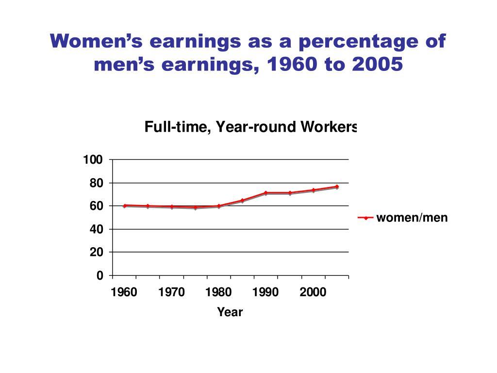 Women's earnings as a percentage of men's earnings, 1960 to 2005