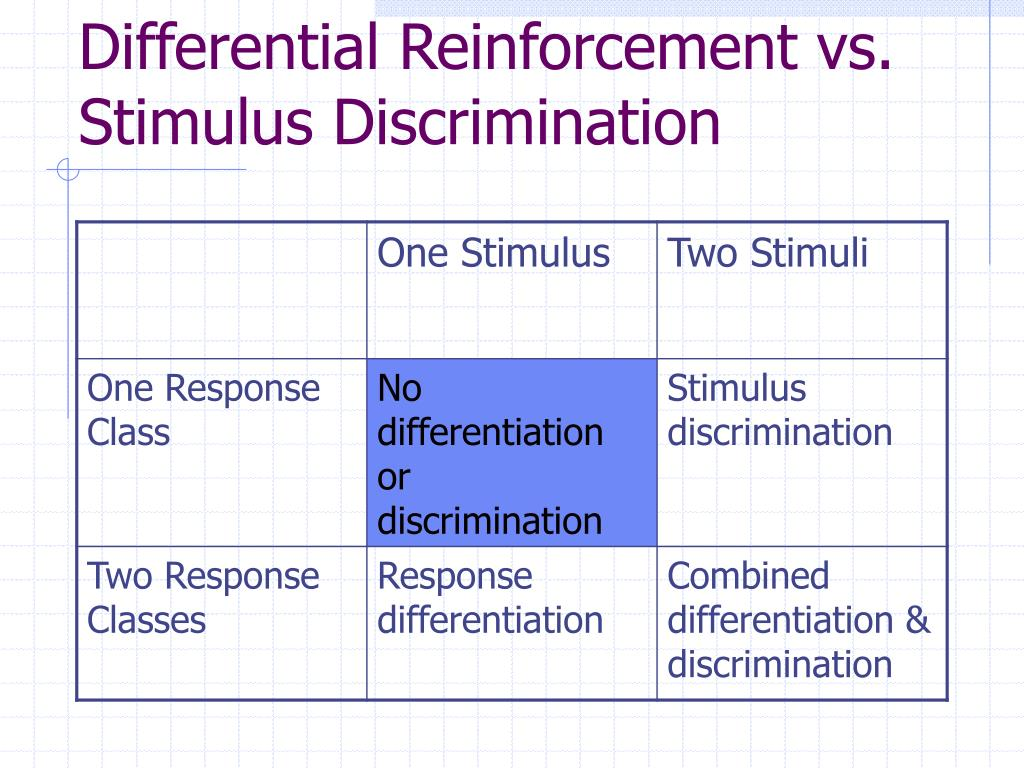Differential Reinforcement vs. Stimulus Discrimination