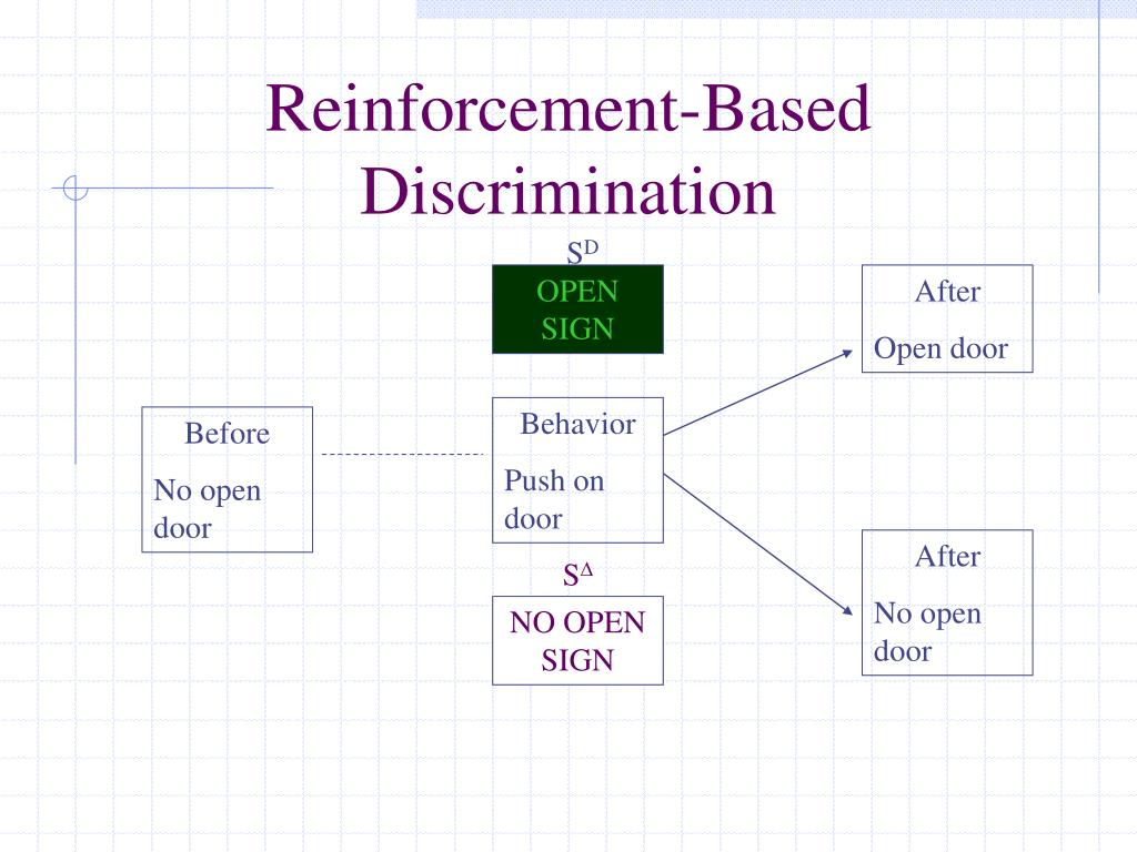 Reinforcement-Based Discrimination