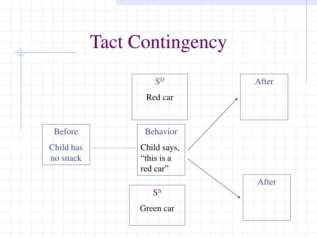 Tact Contingency