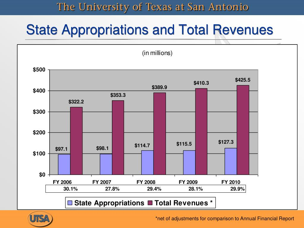 State Appropriations and Total Revenues
