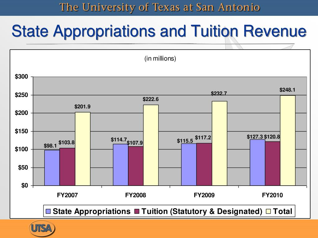 State Appropriations and Tuition Revenue