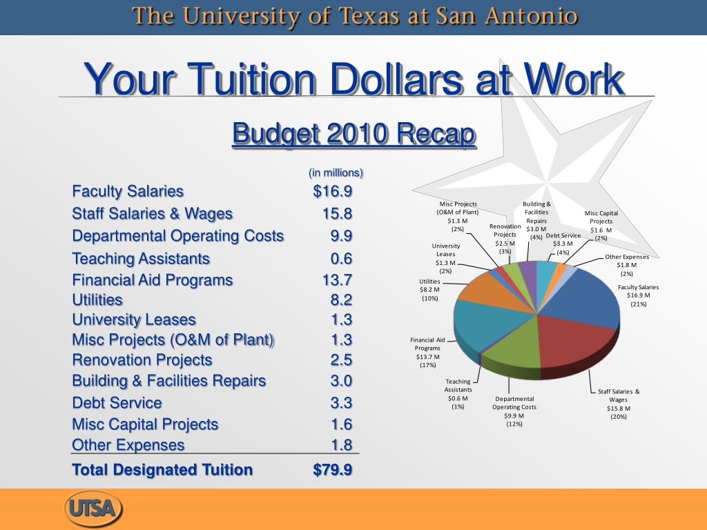Your Tuition Dollars at Work