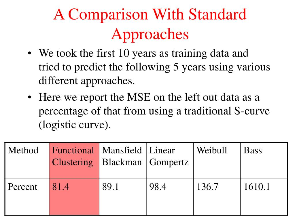 A Comparison With Standard Approaches