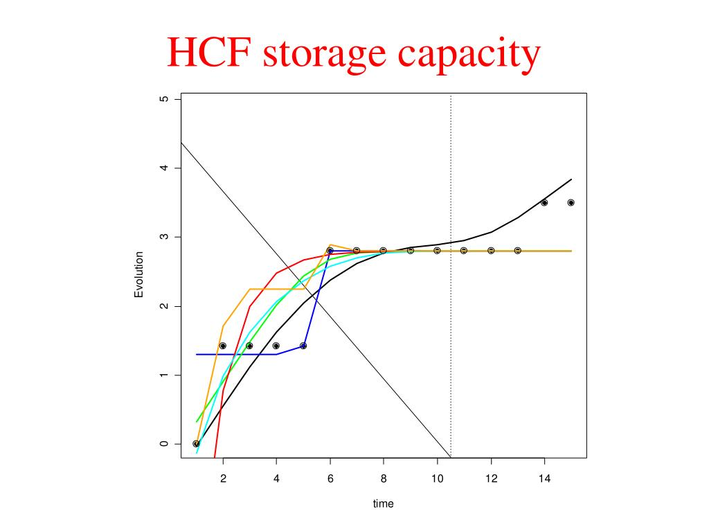 HCF storage capacity