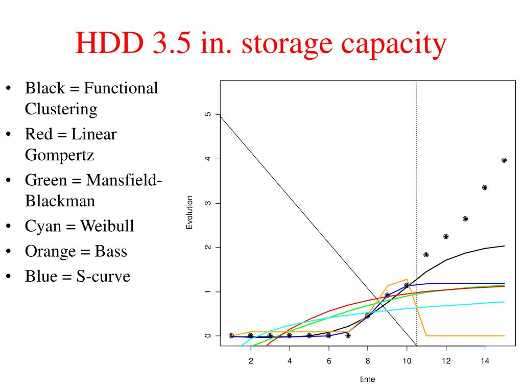 HDD 3.5 in. storage capacity