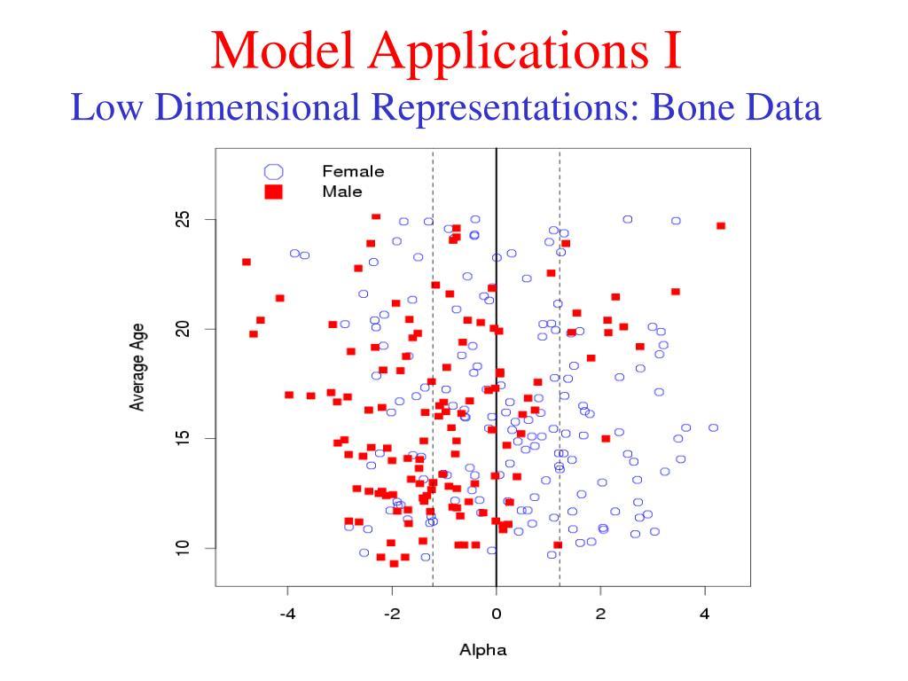 Model Applications I