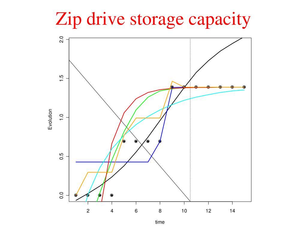 Zip drive storage capacity