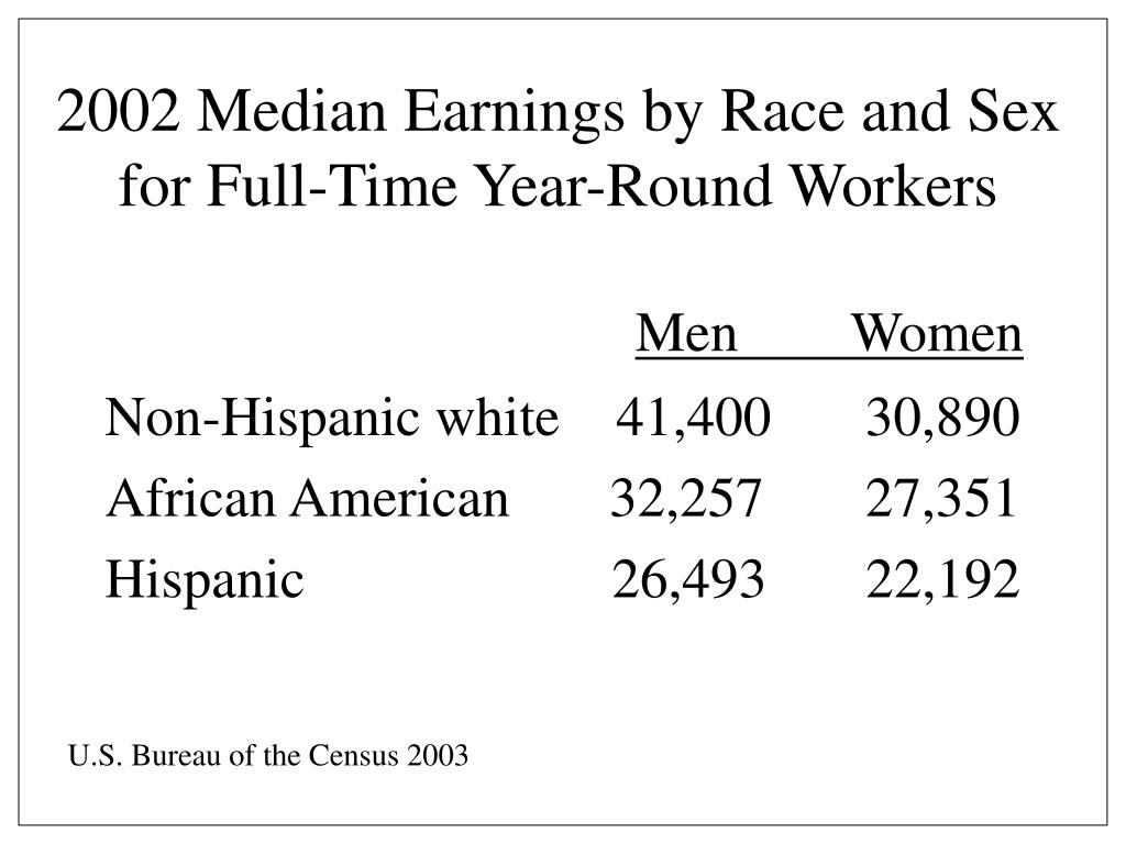 2002 Median Earnings by Race and Sex for Full-Time Year-Round Workers