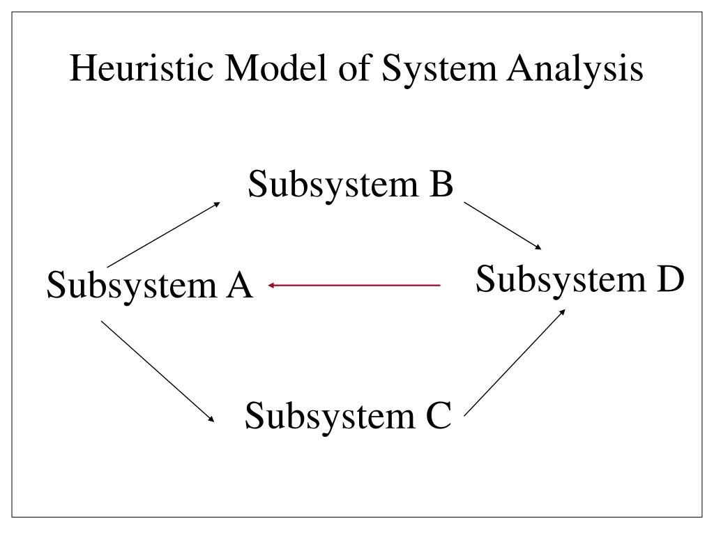 Heuristic Model of System Analysis