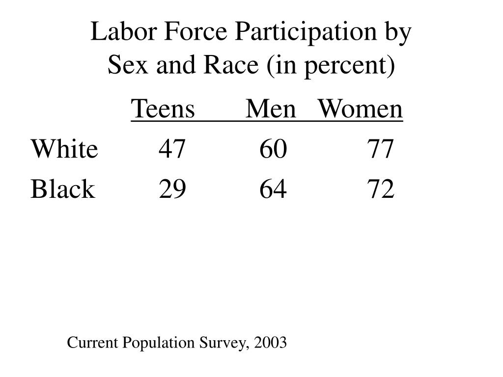 Labor Force Participation by