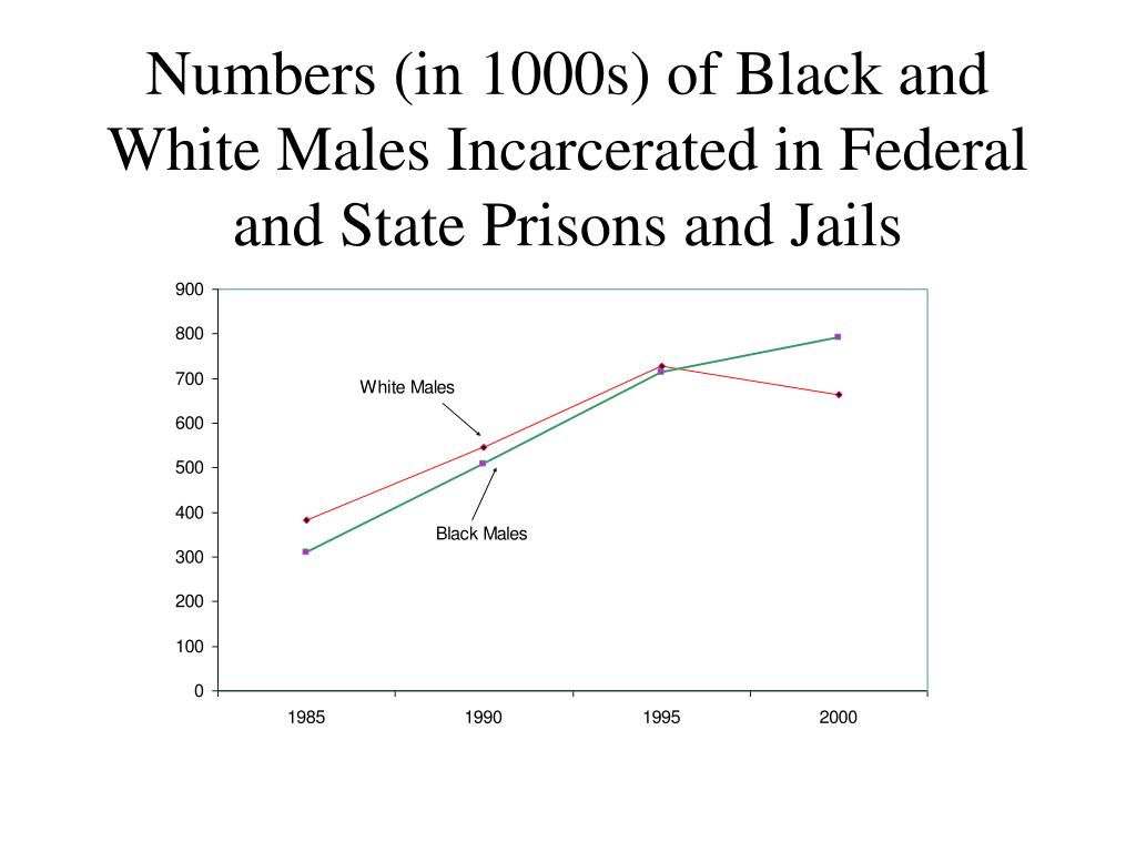 Numbers (in 1000s) of Black and White Males Incarcerated in Federal and State Prisons and Jails