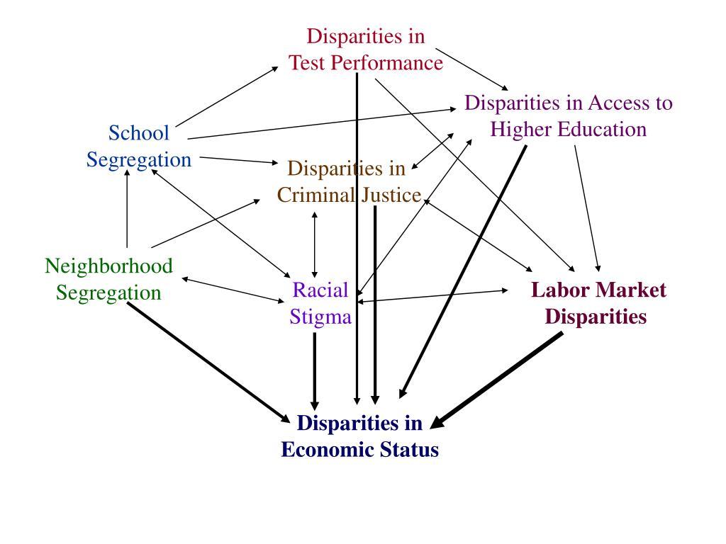 Disparities in