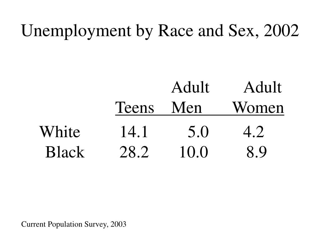Unemployment by Race and Sex, 2002