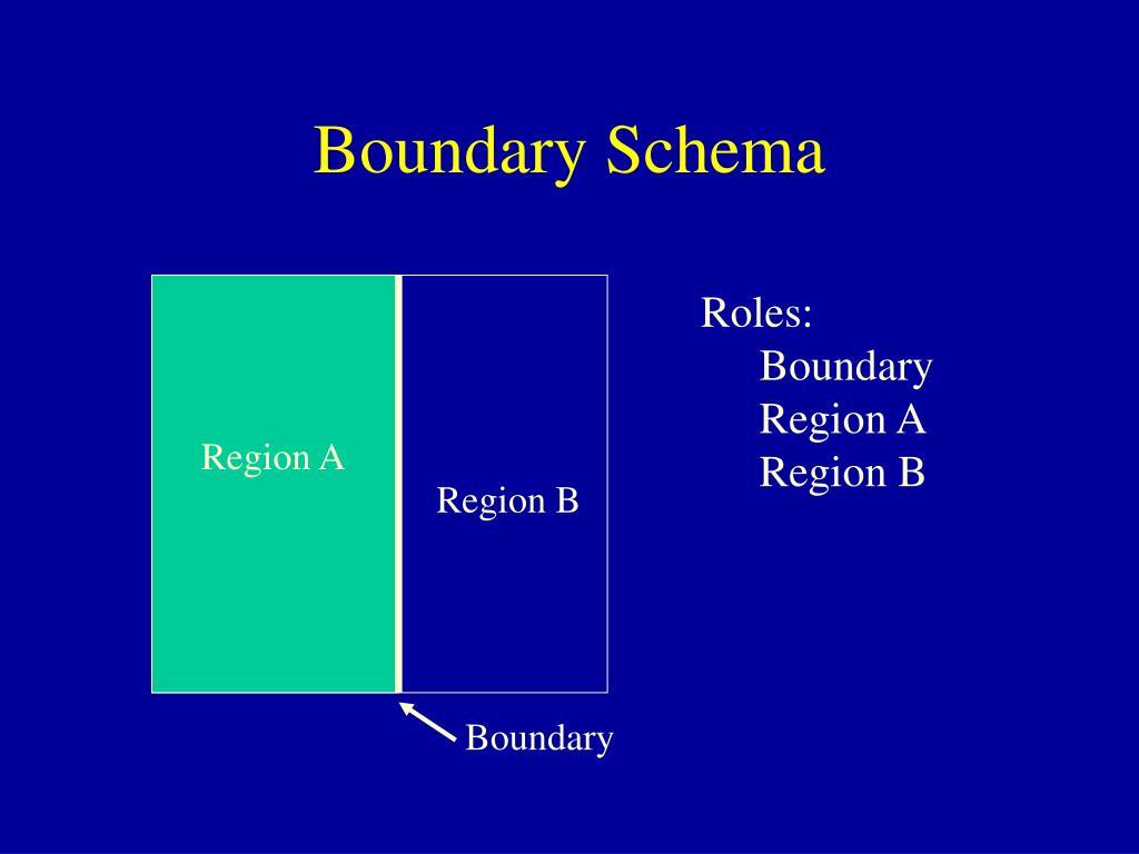 Boundary Schema
