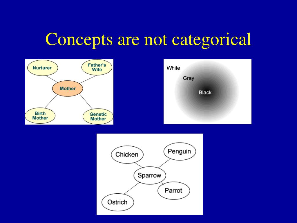 Concepts are not categorical