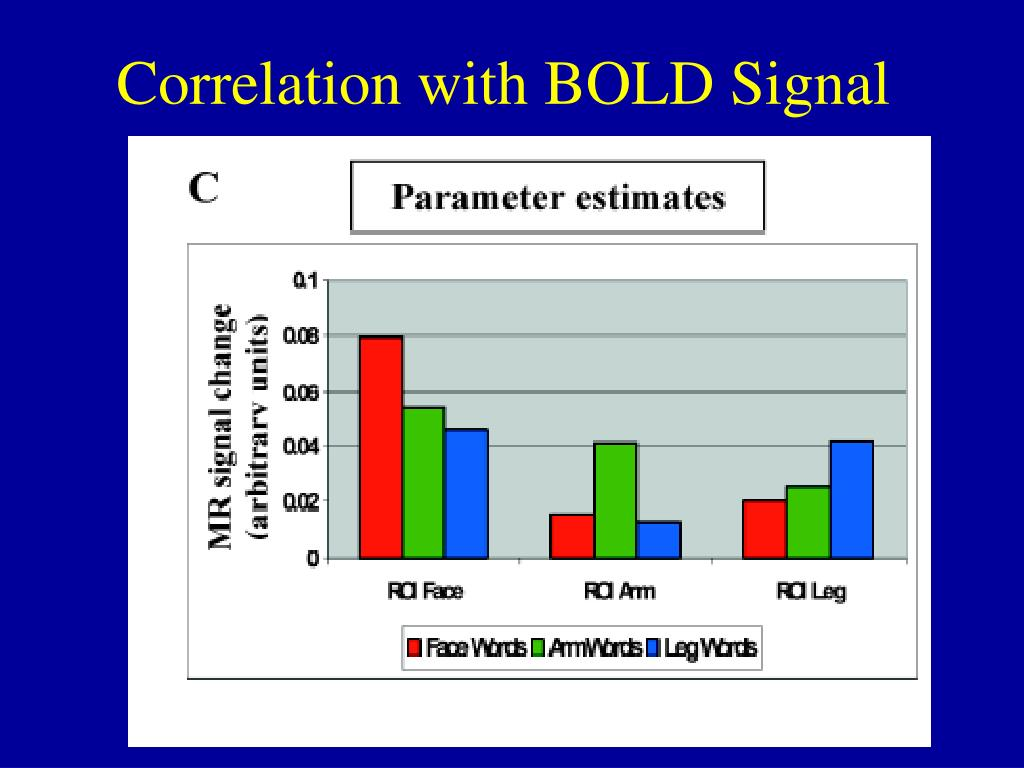 Correlation with BOLD Signal