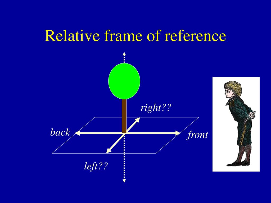 Relative frame of reference