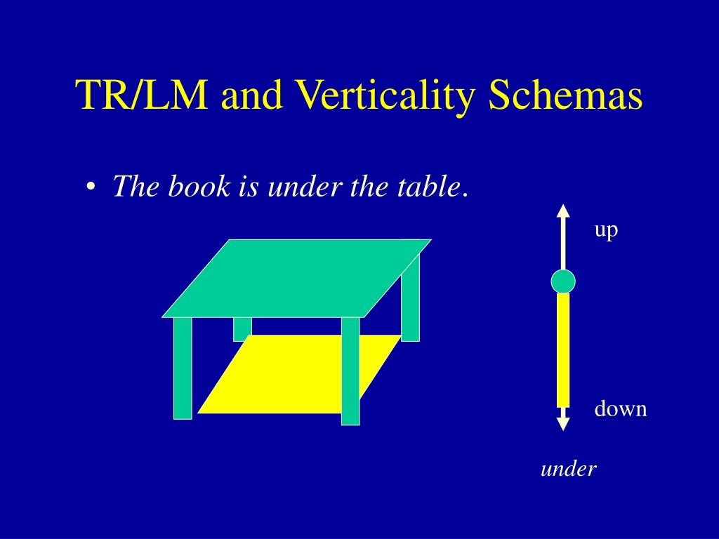TR/LM and Verticality Schemas