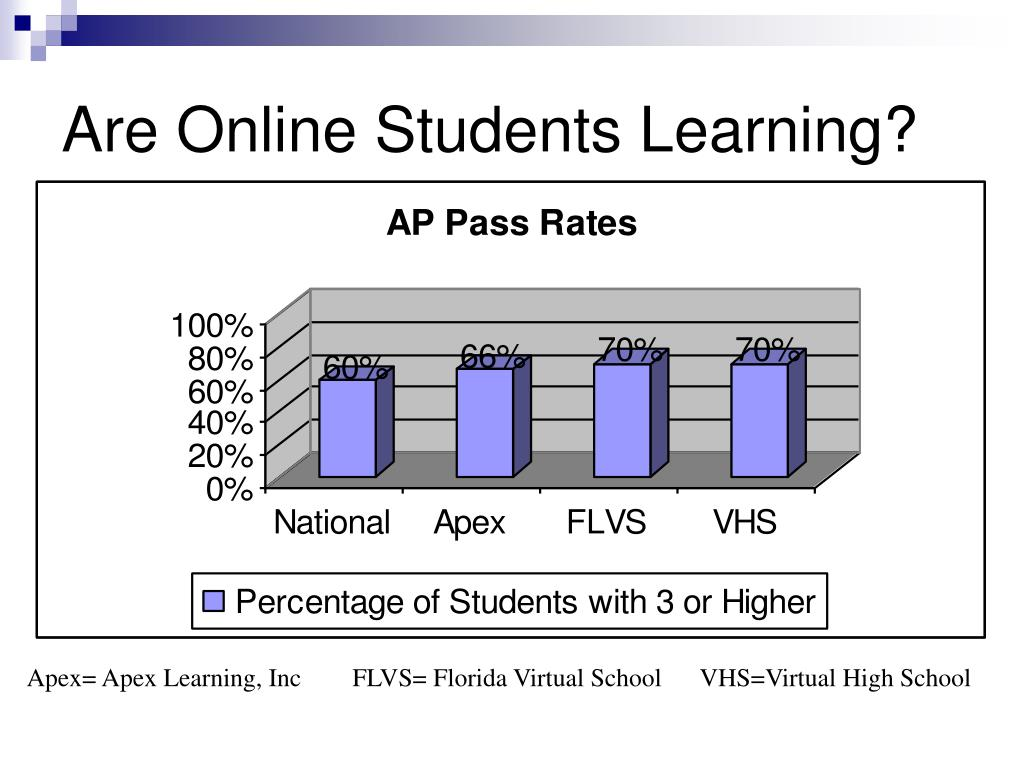 Are Online Students Learning?