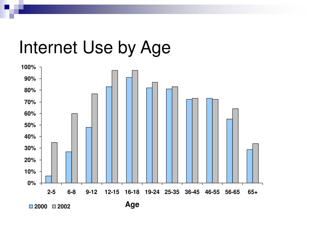 Internet Use by Age
