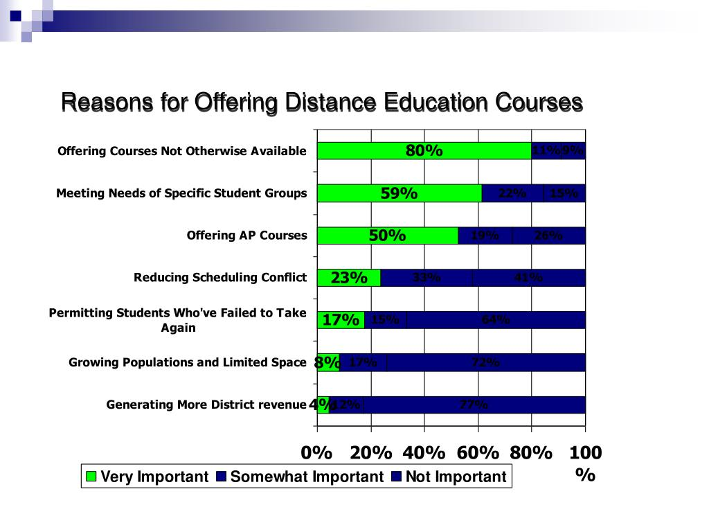 Reasons for Offering Distance Education Courses