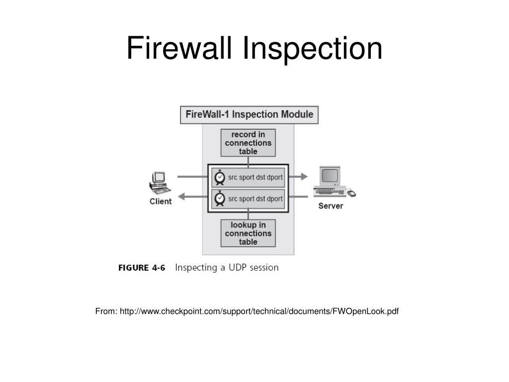 Firewall Inspection
