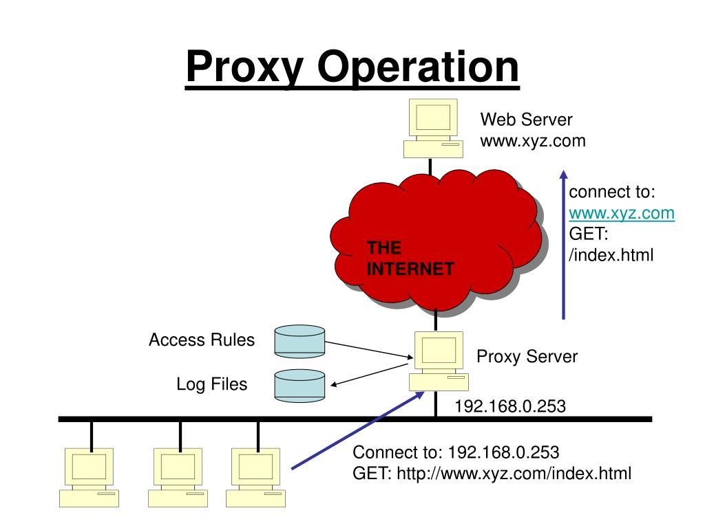 Proxy Operation
