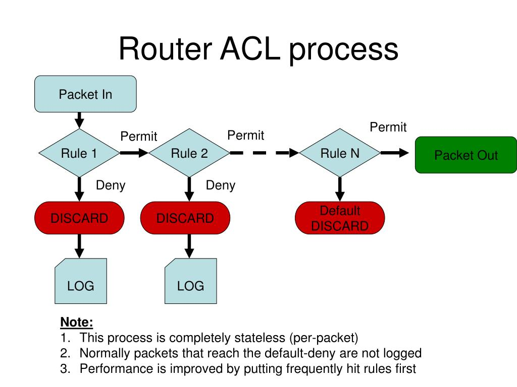 Router ACL process