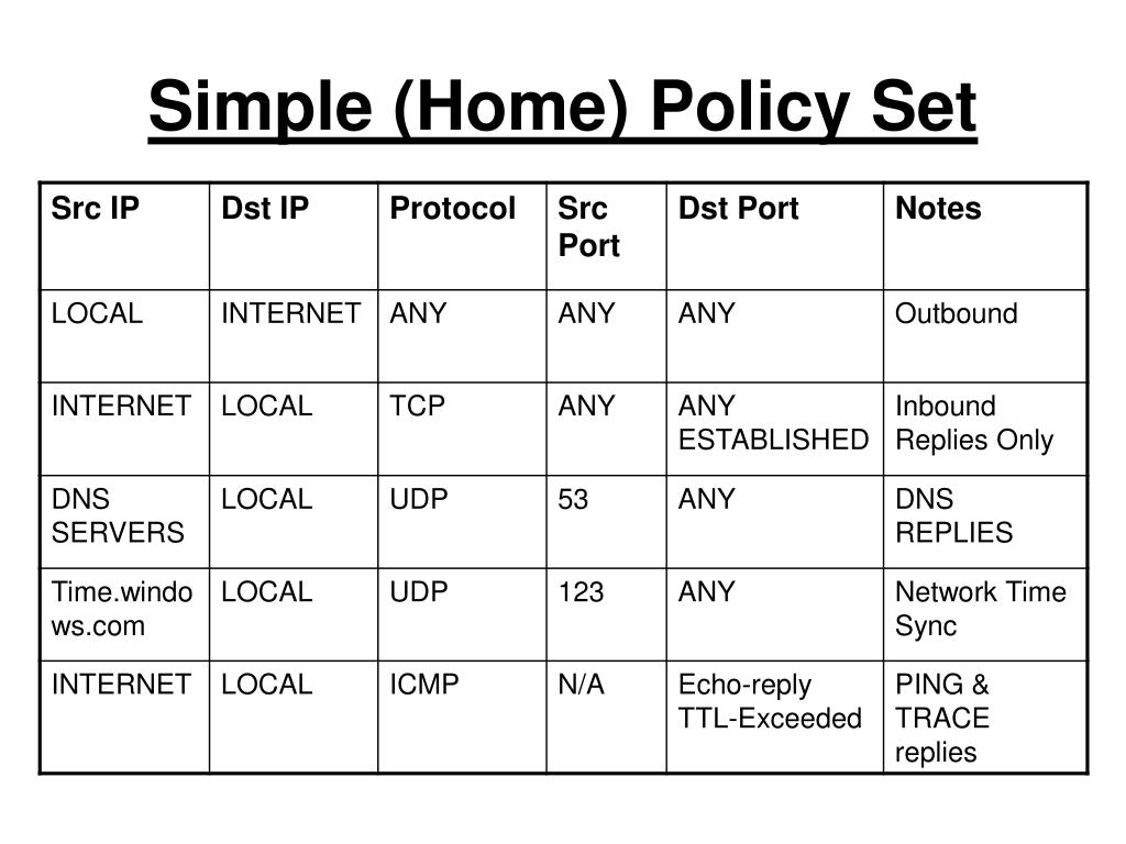 Simple (Home) Policy Set