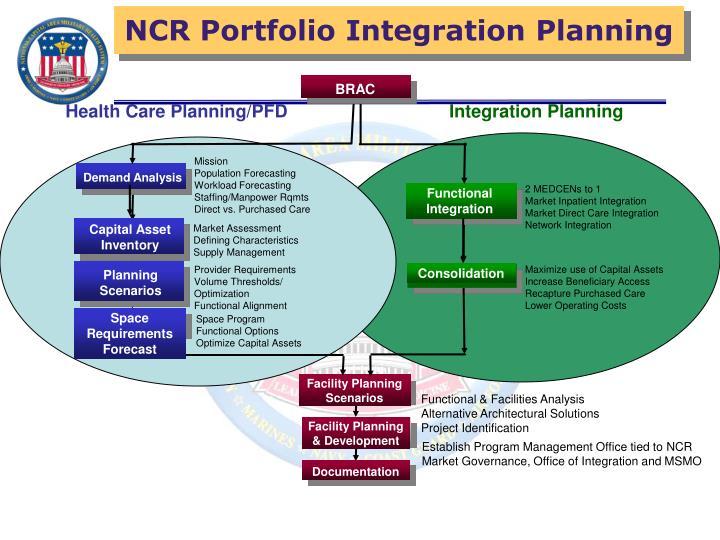 NCR Portfolio Integration Planning