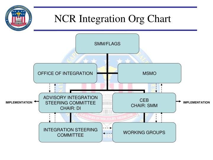 NCR Integration Org Chart