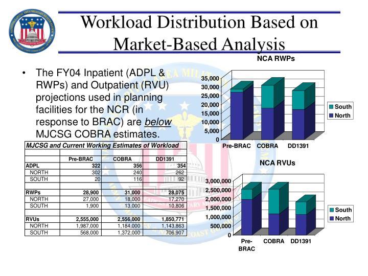 Workload Distribution Based on Market-Based Analysis