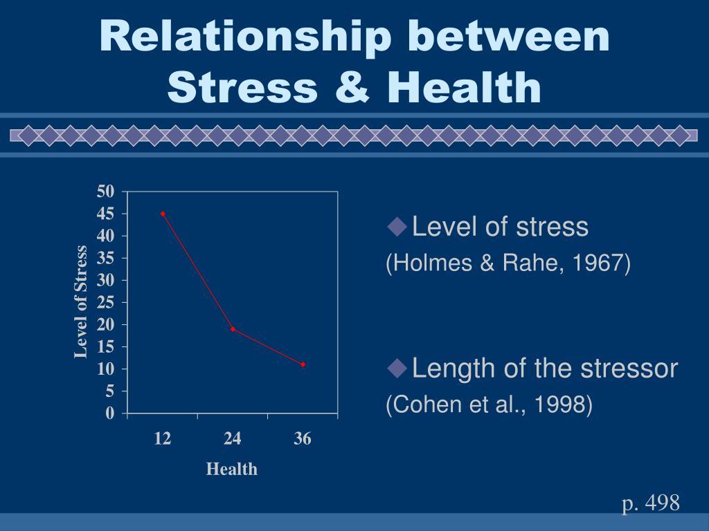 Level of stress