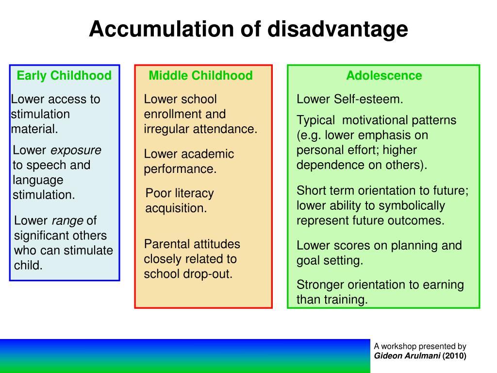 Accumulation of disadvantage