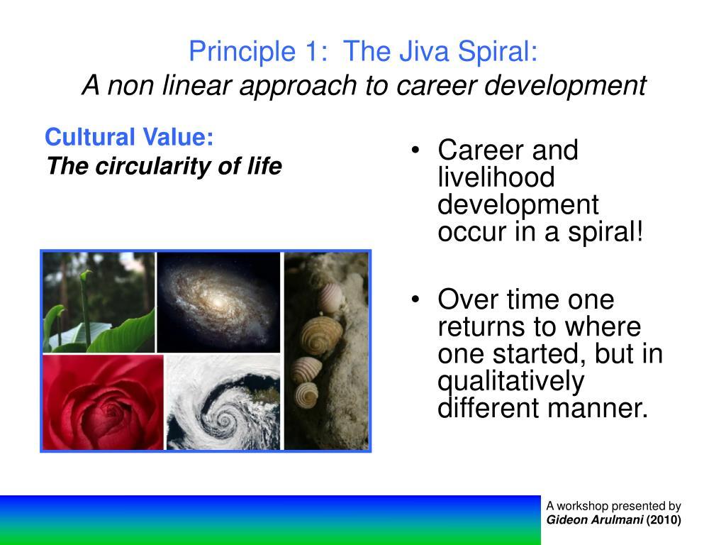 Principle 1:  The Jiva Spiral: