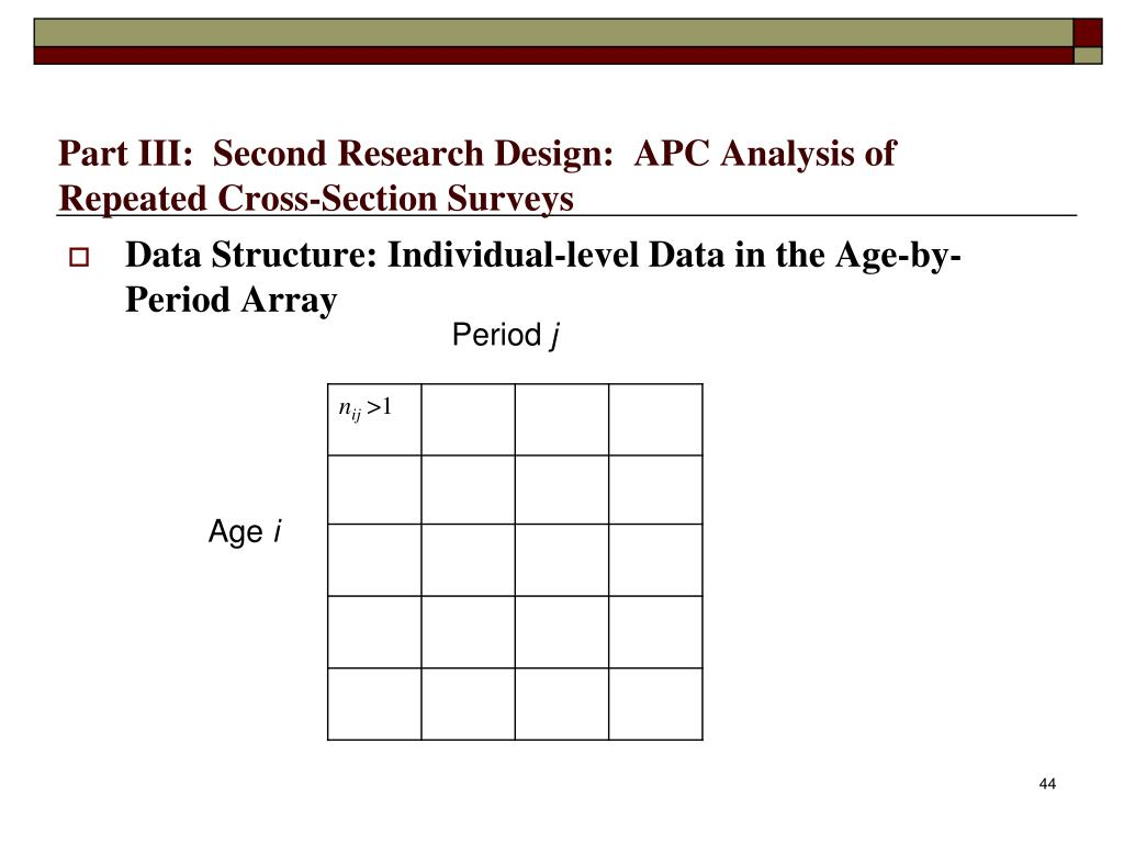 Part III:  Second Research Design:  APC Analysis of Repeated Cross-Section Surveys