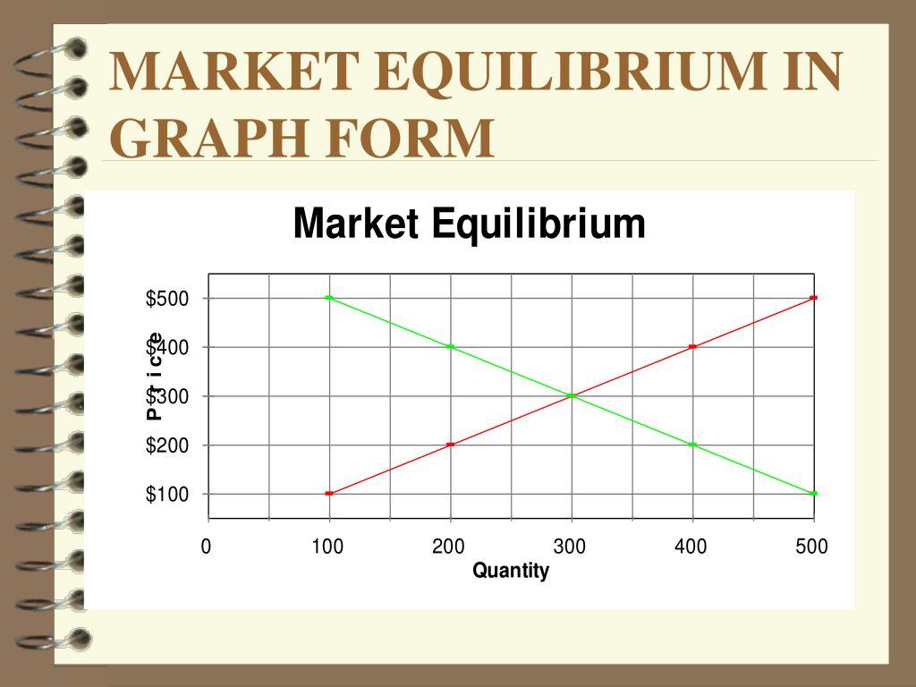 MARKET EQUILIBRIUM IN GRAPH FORM
