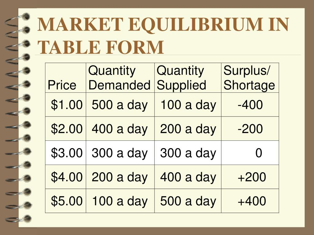 MARKET EQUILIBRIUM IN TABLE FORM