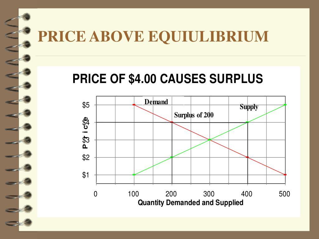 PRICE ABOVE EQUIULIBRIUM