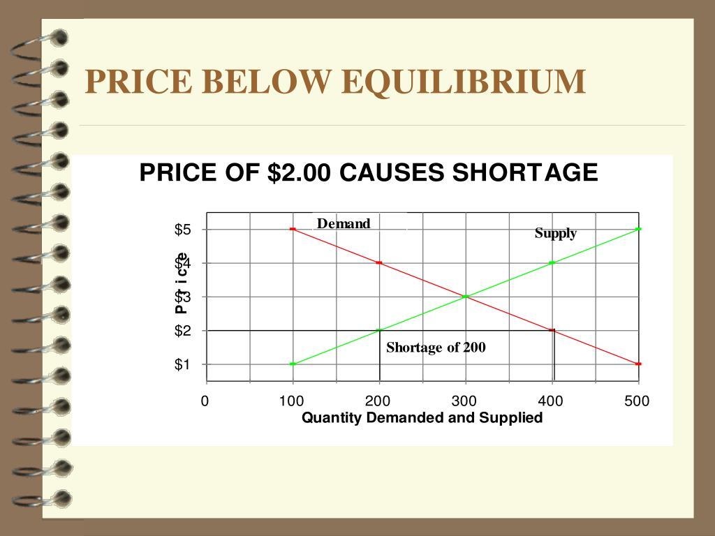 PRICE BELOW EQUILIBRIUM