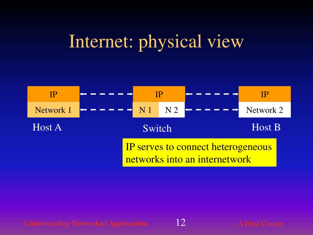 Internet: physical view